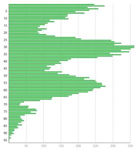 Распределение жителей по возрастным группам.