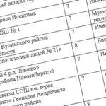 В биотехнологическом лицее №21 Кольцово идет набор в спецкласс